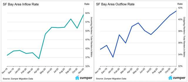 The chart at left shows the inbound message rate from prospective renters inquiring about Bay Area listings on the Zumper website; the chart at right shows the outbound message rate from Bay Area renters inquiring about listings elsewhere.